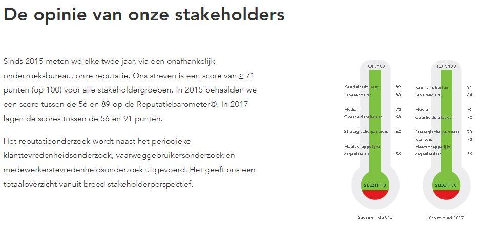 Reputatieonderzoek Havenbedrijf Amsterdam